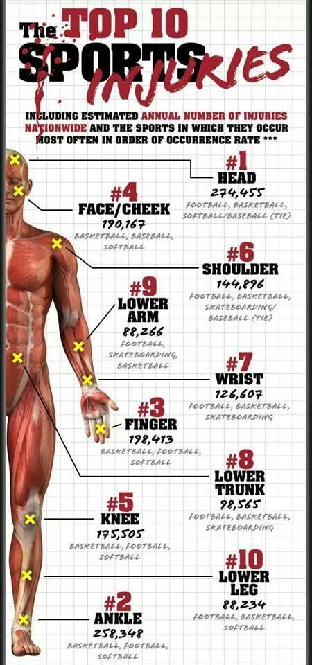 infographic-sports-injuries